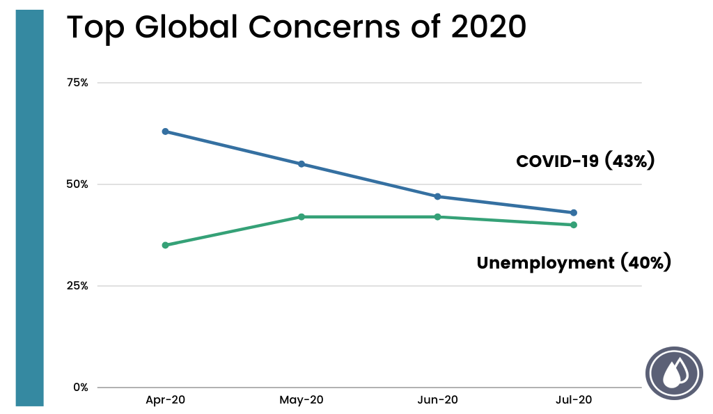 Figure 1. Top Global Concerns of 2020, Research among adults aged 16-64 in 27 participating countries. c. 19,000 per month. (April - July 2020).